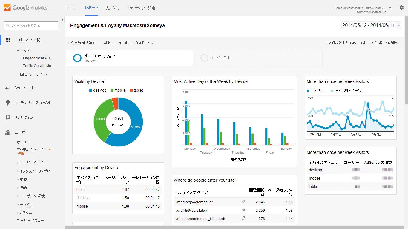 カスタム アナリティクス ダッシュボードを使うことで、AdSenseの成果確認やウェブサイトのデータ分析が捗る件