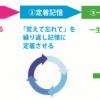 マックス石田先生の楽習塾で英語(スピーキング)を学んでますよっと