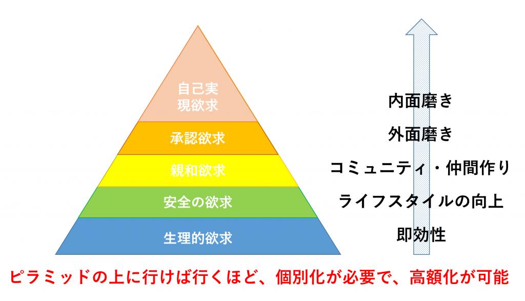 売れるランディングページ(商品販売ページ)に必要な4つの構成要素と4つのNOT